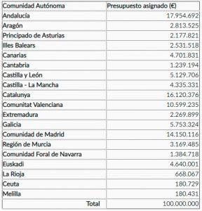 presupuesto-ccaa-moves-2020