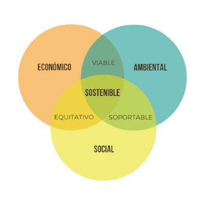 pilares-sostenibilidad